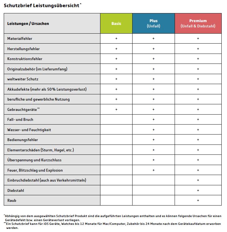 Schutzbrief_Leistungsuebersicht_2020